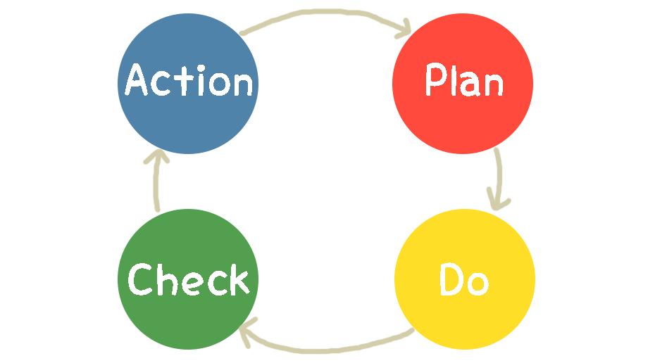 営業活動でPDCAサイクルは有効だが管理方法を誤るな