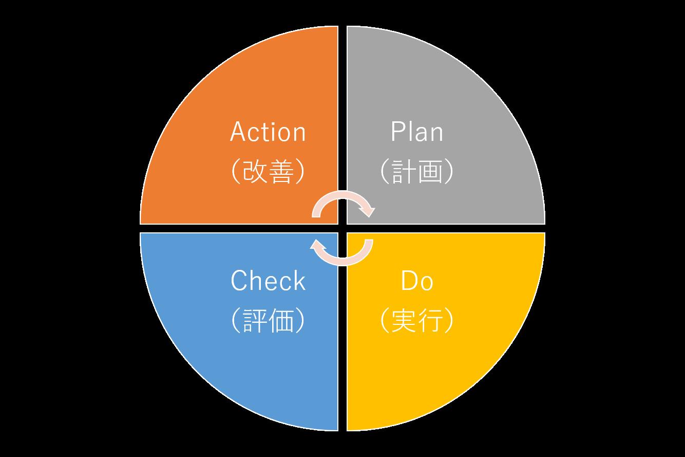 カスタマーサポートの顧客満足度調査の結果からサービスの品質向上の具体策を練る
