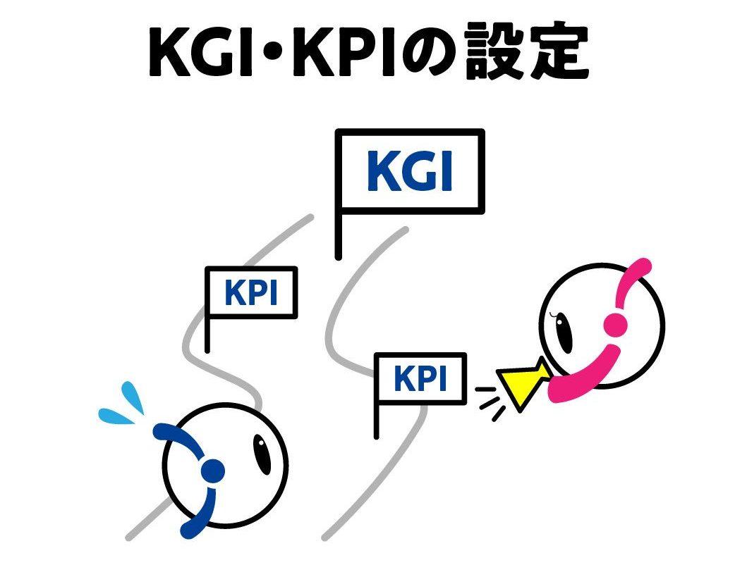 マーケティング指標の1つKPIとWebサイトにおけるコンテンツ別コンバージョン数について